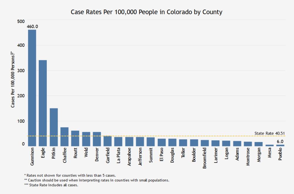 case rates 0320