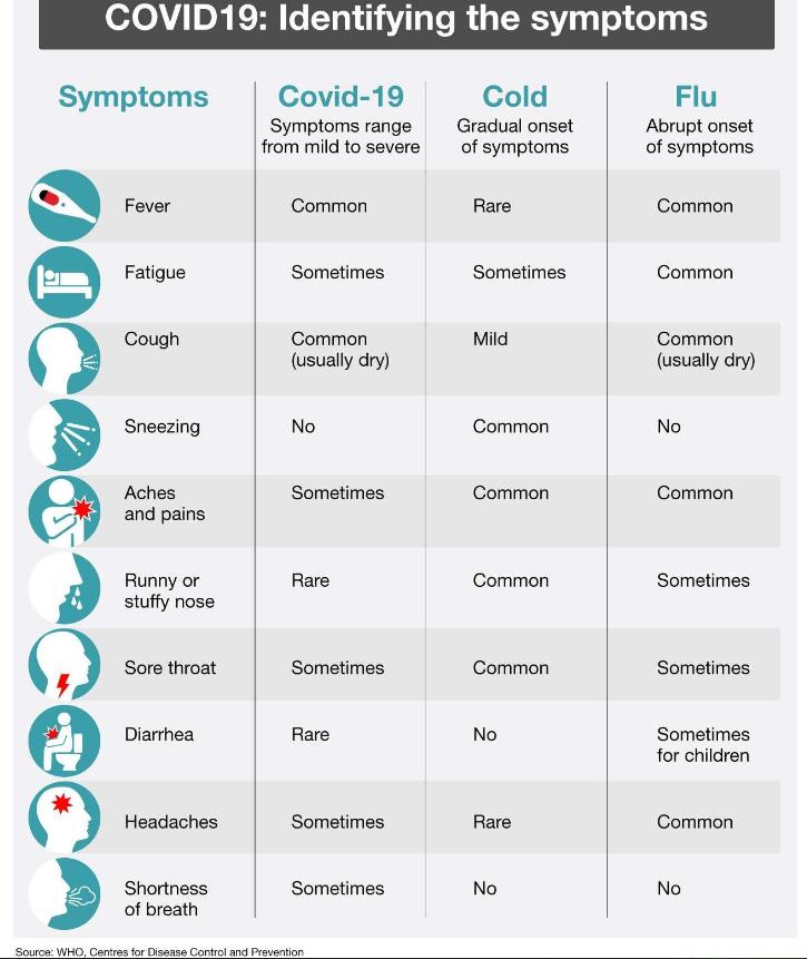 symptoms 0320